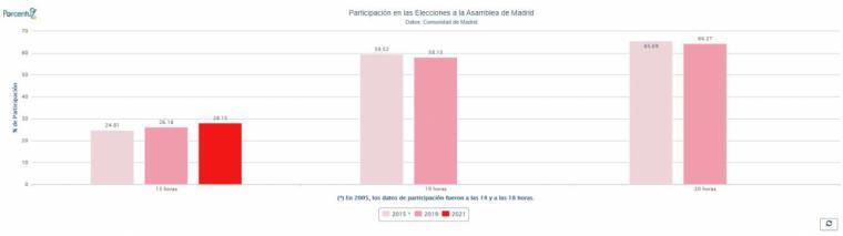 Así está la participación en Madrid a las 13 horas
