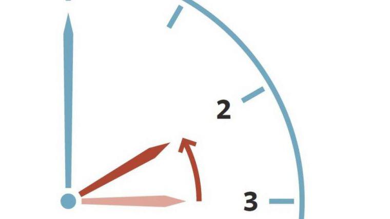 Cambio de hora: este domingo los relojes se adelantan una hora
