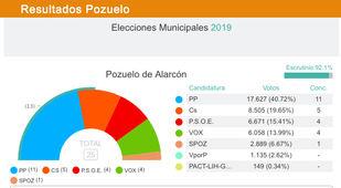El PP gana en las elecciones municipales de Pozuelo de Alarcón: obtiene 11 concejales, 3 menos respecto al 2015