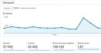 Captura de pantalla de Google Analytics de enpozuelo.es (Septiembre 2016)
