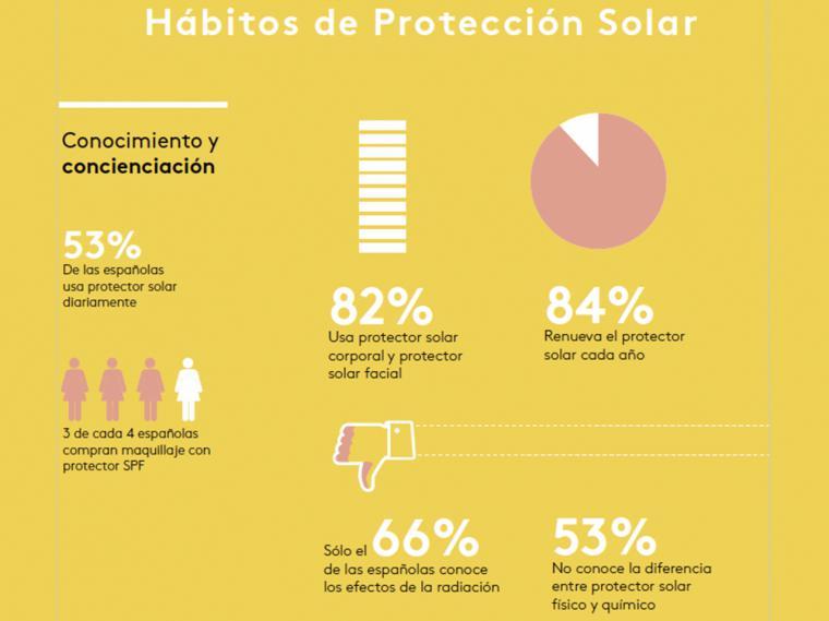 Solo el 54% de las españolas afirma que usa protección solar facial diariamente