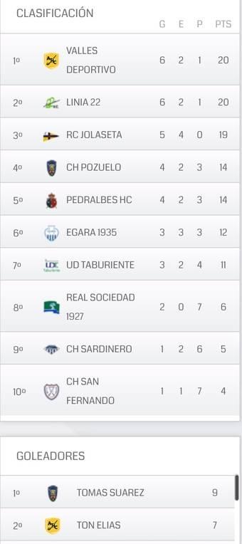 Buen fin de semana para el CHP y el goleador Tomás Suárez