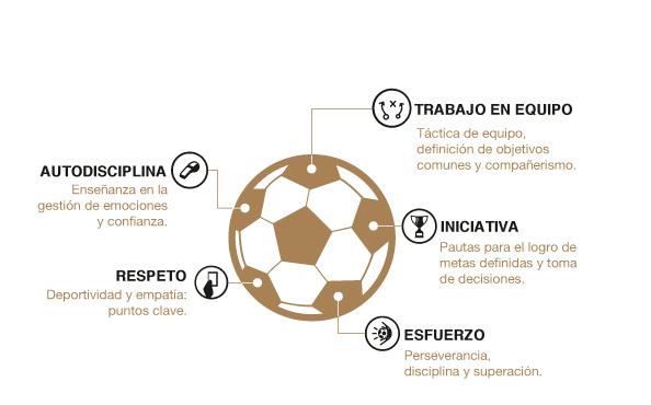 ¿Cómo ayuda el fútbol a educar en valores?