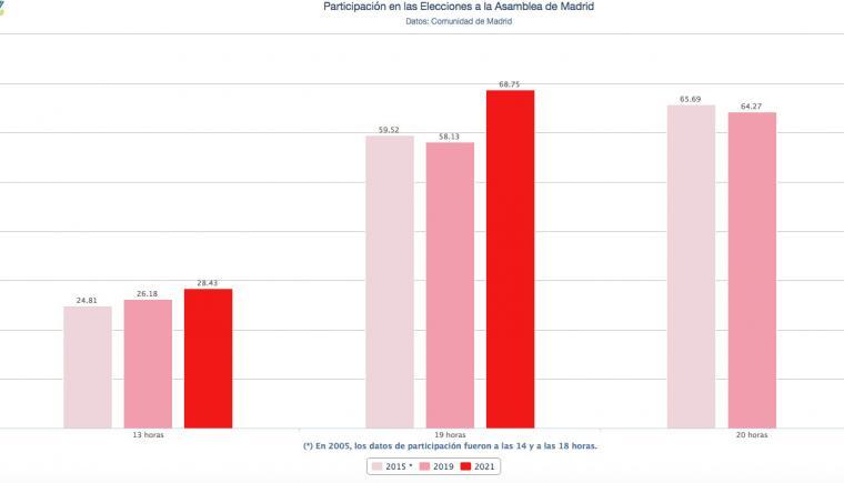 Aumenta un 10% la participación electoral con respecto al 2019