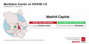 La Comunidad levanta a partir del próximo lunes las restricciones de movilidad en las zonas de Guzmán el Bueno en Madrid y Barcelona en Móstoles
