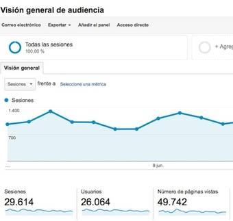 Estadísticas de Google Analytics de enpozuelo.es