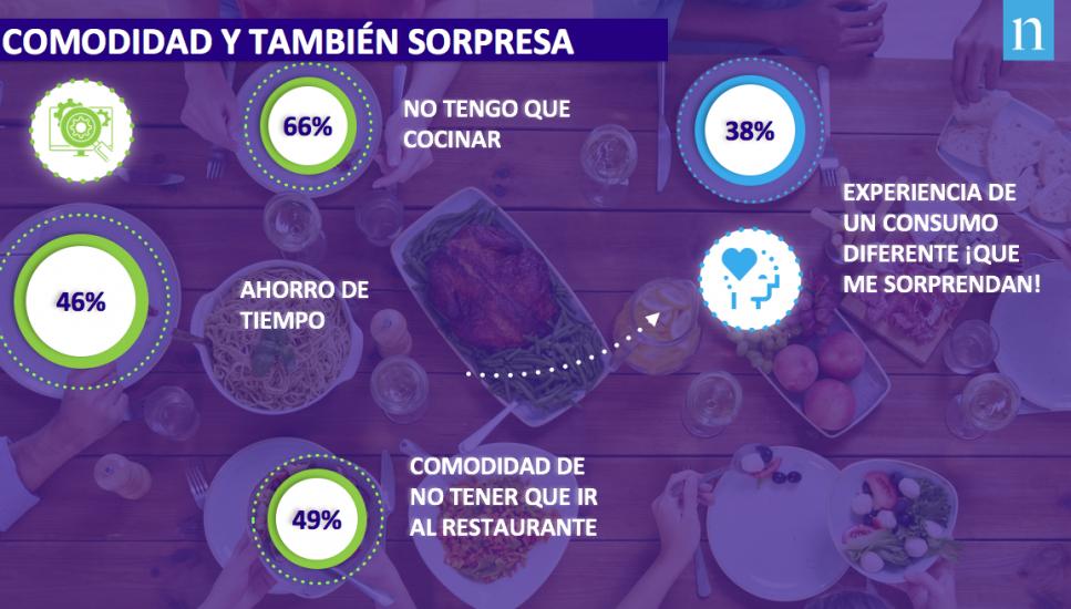 Los españoles comen en casa seis veces al mes comida preparada del súper o del restaurante take away