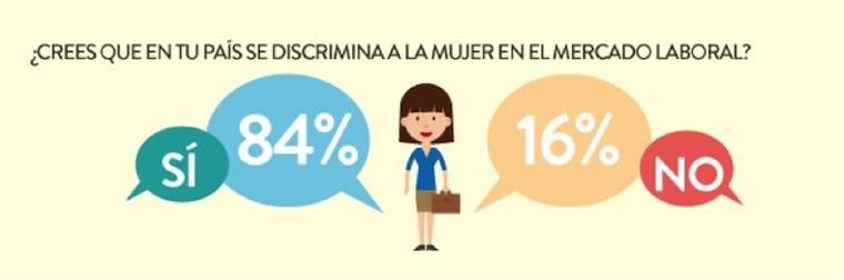 ¿Crees que hay desigualdad en el ámbito profesional?
