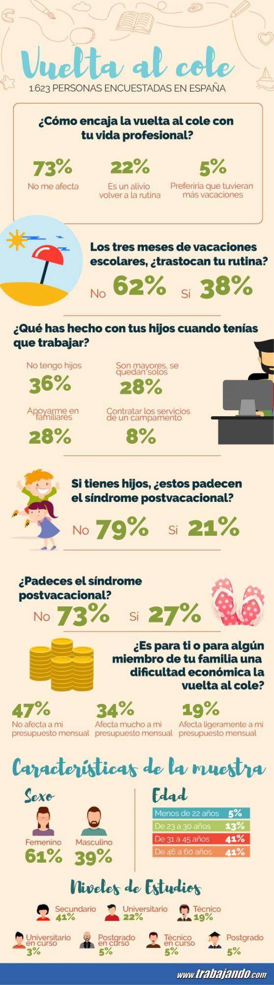 La 'vuelta al cole' no afecta a la vida laboral de los padres