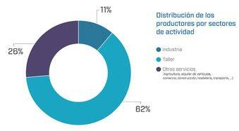 Se aprovecha el 100% del aceite industrial usado recogido en Madrid