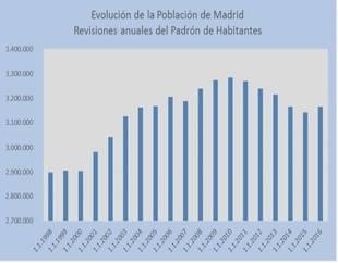 Madrid, una ciudad con más mujeres que hombres