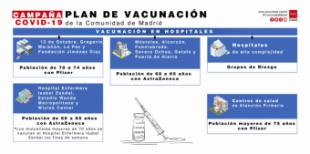 La Comunidad de Madrid habilita el número de teléfono 91 502 60 58 para que los ciudadanos identifiquen su cita de vacunación contra el COVID-19