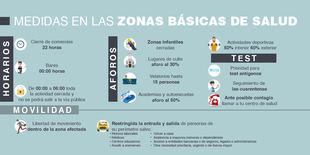 Madrid endurece las medidas contra el Coronavirus