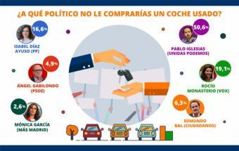 La mitad de los españoles no compraría un coche usado a Pablo Iglesias