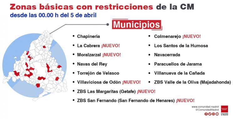La Comunidad de Madrid limita la movilidad por COVID-19 en otras seis zonas básicas de salud y tres localidades