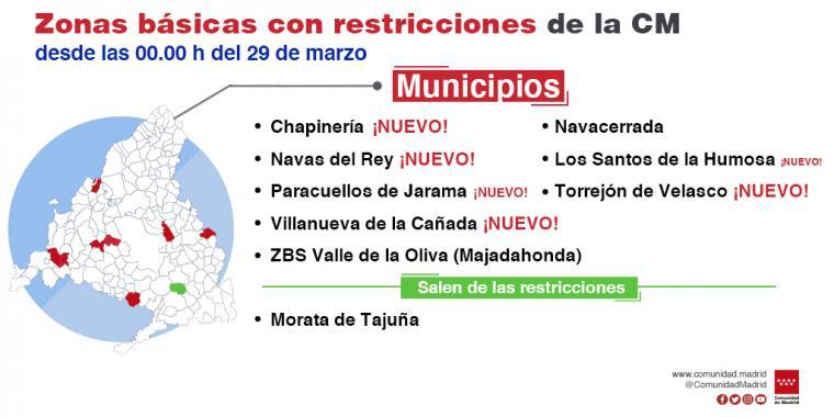 La Comunidad de Madrid amplía a dos zonas básicas de salud y seis localidades las limitaciones de movilidad por COVID-19