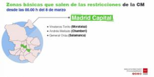 La Comunidad de Madrid mantiene restricciones de movilidad por COVID-19 en 15 zonas básicas de salud y las levanta en tres áreas y una localidad