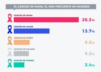 Día Mundial contra el Cáncer de Mama: 1 de cada 5 afectadas prefiere afrontarlo con un seguro privado