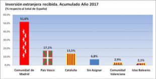 La Comunidad de Madrid atrae más de la mitad de la inversión extranjera en España