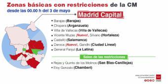 La Comunidad de Madrid amplia restricciones a cinco ZBS y las levanta en otras cinco y una localidad